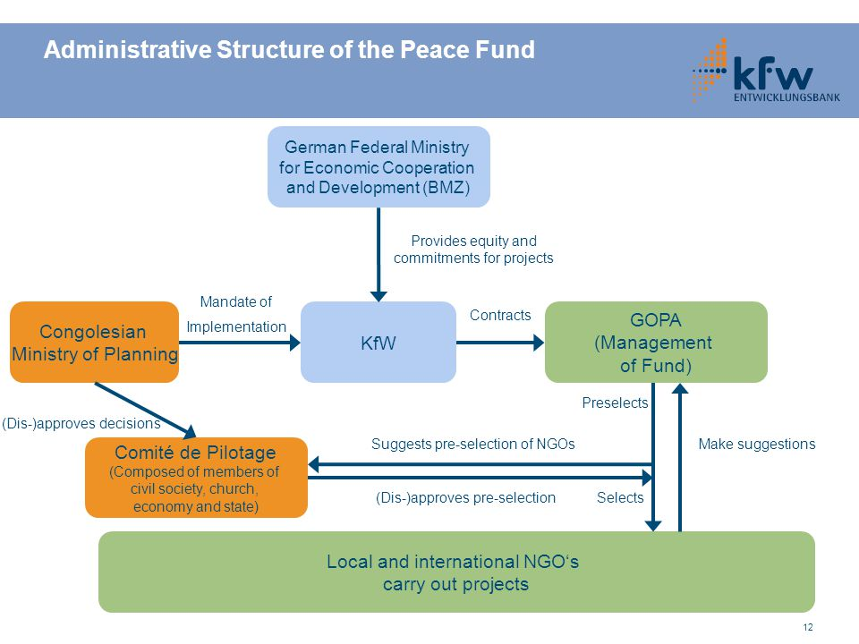 12 Administrative Structure of the Peace Fund German Federal Ministry for Economic Cooperation and Development (BMZ) GOPA (Management of Fund) KfW Con