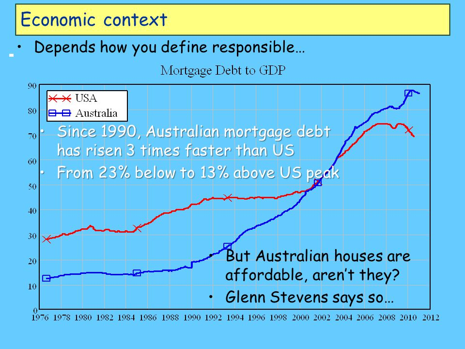 Economic context Depends how you define responsible… SinceSince 1990, Australian mortgage debt has risen 3 times faster than US FromFrom 23% below to 13% above US peak But Australian houses are affordable, aren't they.