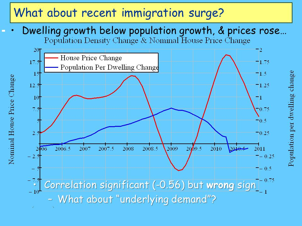 What about recent immigration surge.