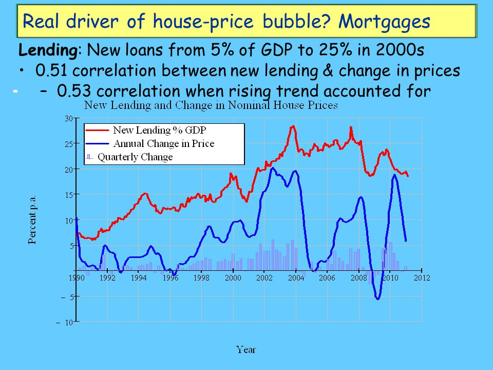 Real driver of house-price bubble.