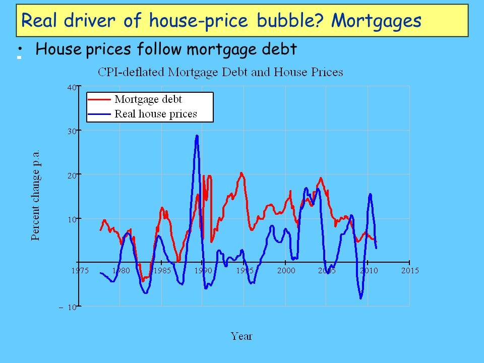 Real driver of house-price bubble? Mortgages House prices follow mortgage debt