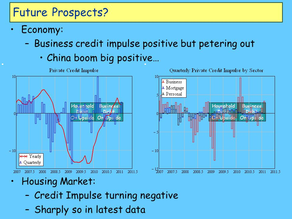 Household Debt On Upside Business Debt On Upside Household Debt On Upside Business Debt On Upside Future Prospects.
