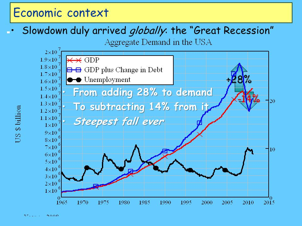 +28% -14% Economic context Slowdown duly arrived globally: the Great Recession FromFrom adding 28% to demand ToTo subtracting 14% from it SteepestSteepest fall ever