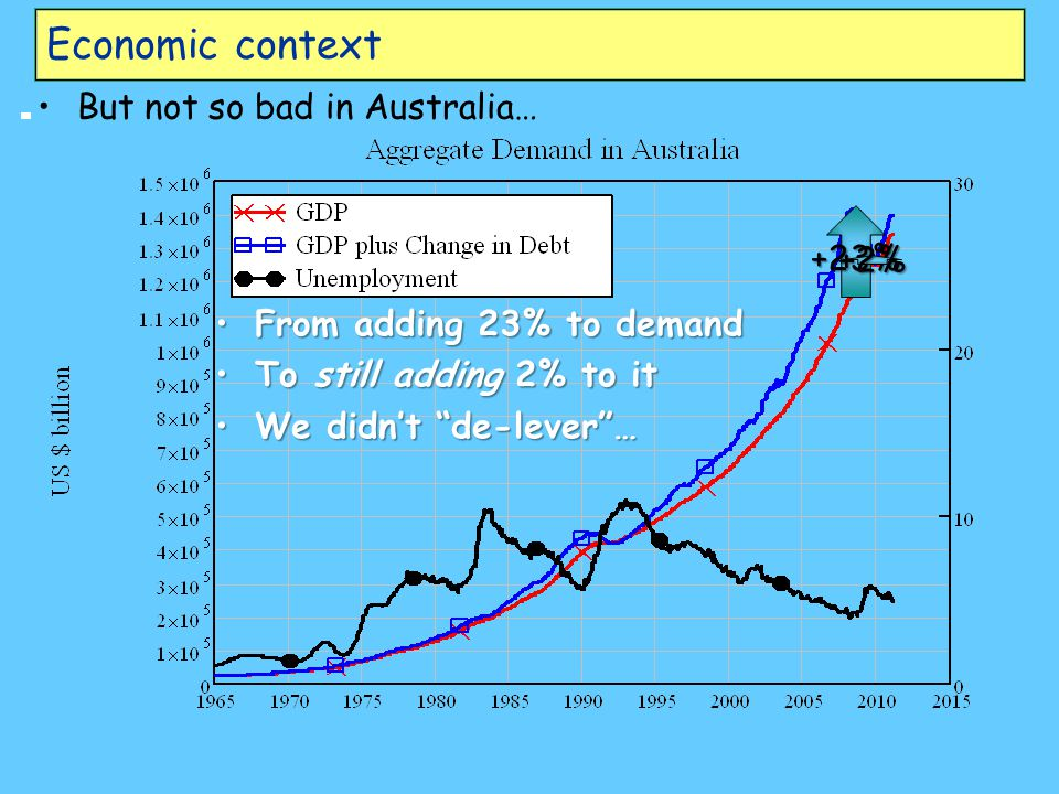 Economic context But not so bad in Australia… +23% +2% FromFrom adding 23% to demand ToTo still adding 2% to it WeWe didn't de-lever …