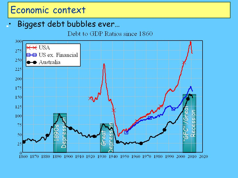 1890s Depression Great Depression GFC /Great Recession Economic context Biggest debt bubbles ever…