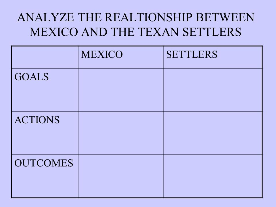 ANALYZE THE REALTIONSHIP BETWEEN MEXICO AND THE TEXAN SETTLERS MEXICOSETTLERS GOALS ACTIONS OUTCOMES