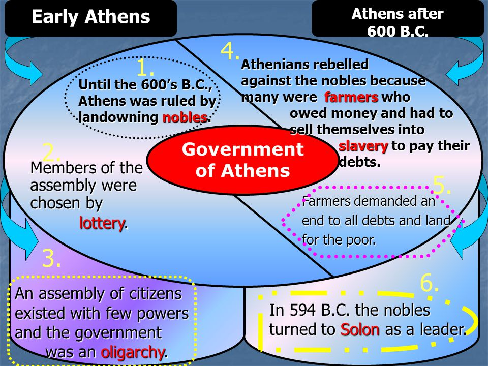 An assembly of citizens existed with few powers and the government was an oligarchy. was an oligarchy. Early Athens Athens after 600 B.C. Government o