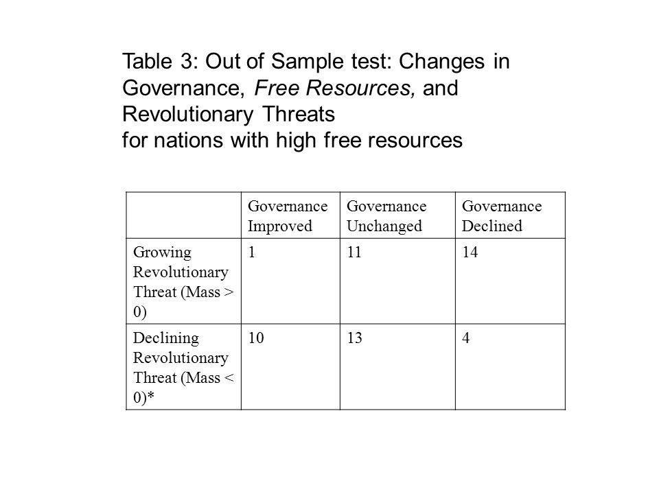 Table 3: Out of Sample test: Changes in Governance, Free Resources, and Revolutionary Threats for nations with high free resources Governance Improved Governance Unchanged Governance Declined Growing Revolutionary Threat (Mass > 0) 11114 Declining Revolutionary Threat (Mass < 0)* 10134