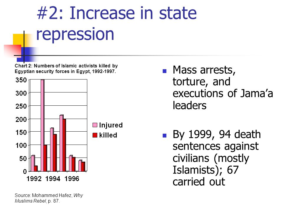 #2: Increase in state repression Mass arrests, torture, and executions of Jama'a leaders By 1999, 94 death sentences against civilians (mostly Islamists); 67 carried out Source: Mohammed Hafez, Why Muslims Rebel, p.