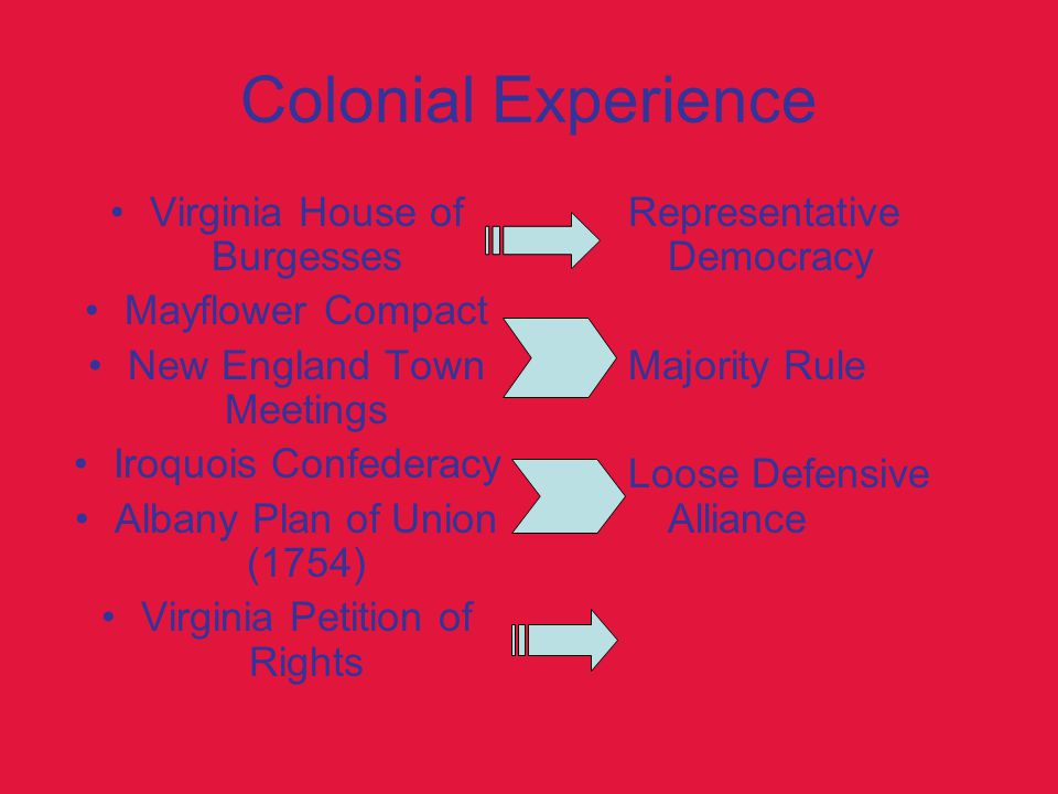 Colonial Experience Virginia House of Burgesses Mayflower Compact New England Town Meetings Iroquois Confederacy Albany Plan of Union (1754) Virginia