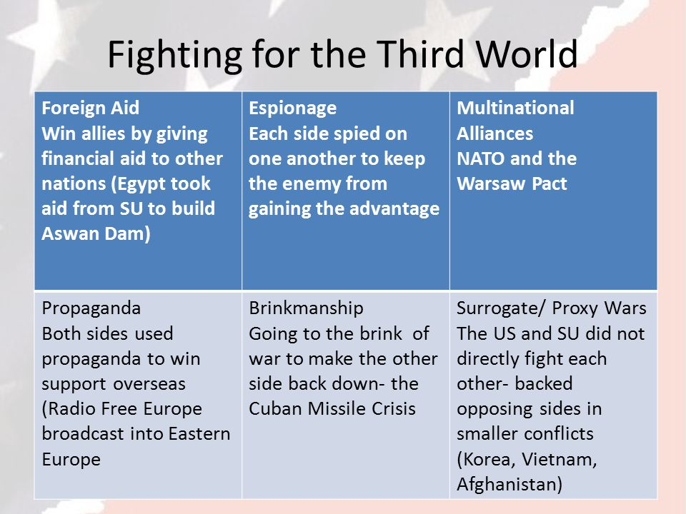 Fighting for the Third World Foreign Aid Win allies by giving financial aid to other nations (Egypt took aid from SU to build Aswan Dam) Espionage Each side spied on one another to keep the enemy from gaining the advantage Multinational Alliances NATO and the Warsaw Pact Propaganda Both sides used propaganda to win support overseas (Radio Free Europe broadcast into Eastern Europe Brinkmanship Going to the brink of war to make the other side back down- the Cuban Missile Crisis Surrogate/ Proxy Wars The US and SU did not directly fight each other- backed opposing sides in smaller conflicts (Korea, Vietnam, Afghanistan)