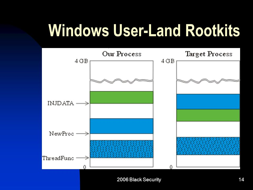 2006 Black Security14 Windows User-Land Rootkits
