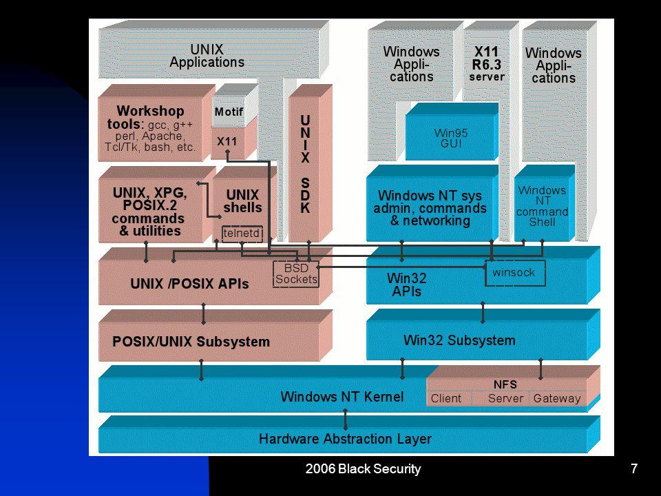 2006 Black Security7 Windows User-Land vs. Kernel-Land