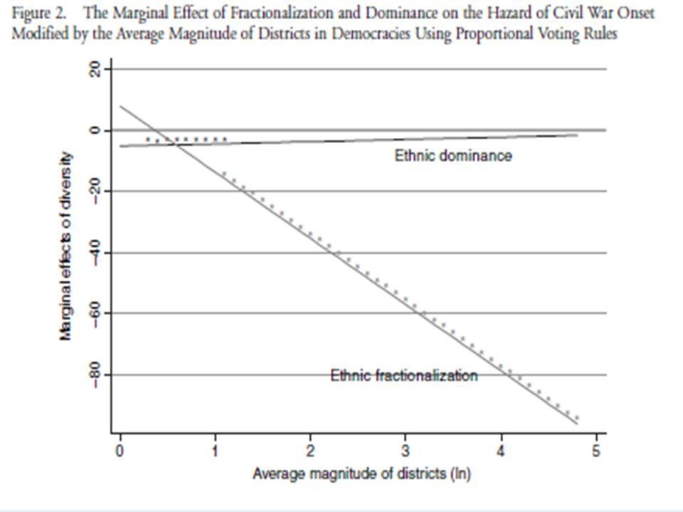 The marginal effect of fractionalization and dominance on the hazard of civil war onset with changes in the average magnitude of districts (proportional voting)