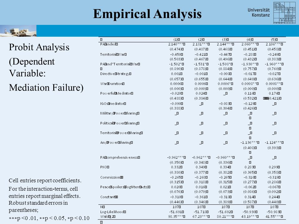 Empirical Analysis Probit Analysis (Dependent Variable: Mediation Failure) Cell entries report coefficients.