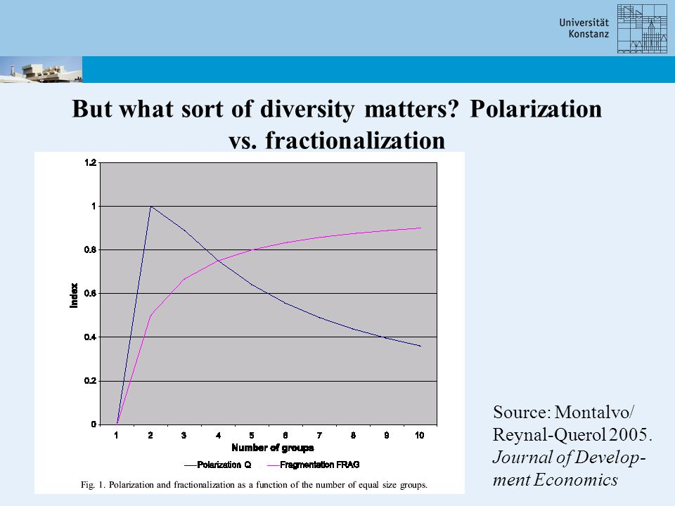 Ethnic polarization vs. ethnic fractionalization