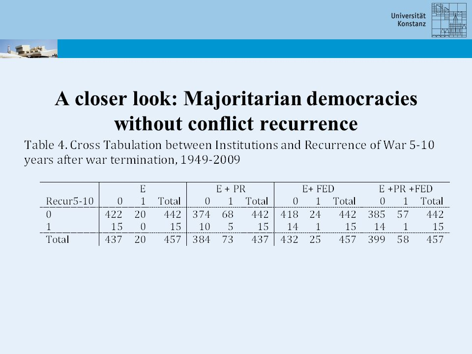 A closer look: Majoritarian democracies without conflict recurrence