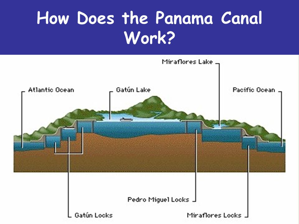 How Does the Panama Canal Work