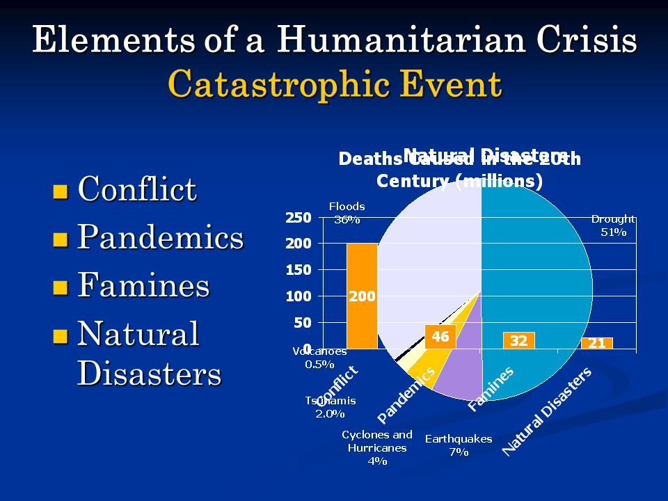 Elements of a Humanitarian Crisis Catastrophic Event Conflict Conflict Pandemics Pandemics Famines Famines Natural Disasters Natural Disasters