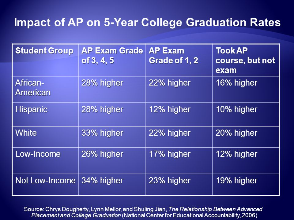 Student Group AP Exam Grade of 3, 4, 5 AP Exam Grade of 1, 2 Took AP course, but not exam African- American 28% higher 22% higher 16% higher Hispanic