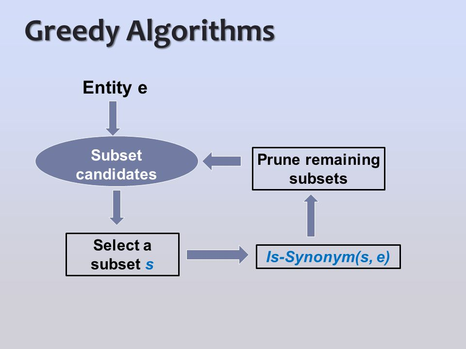 Greedy Algorithms Entity e Select a subset s Subset candidates Is-Synonym(s, e) Prune remaining subsets