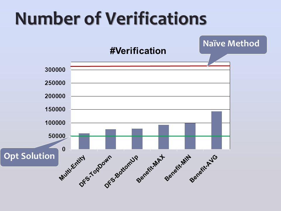 Number of Verifications Naïve Method Opt Solution