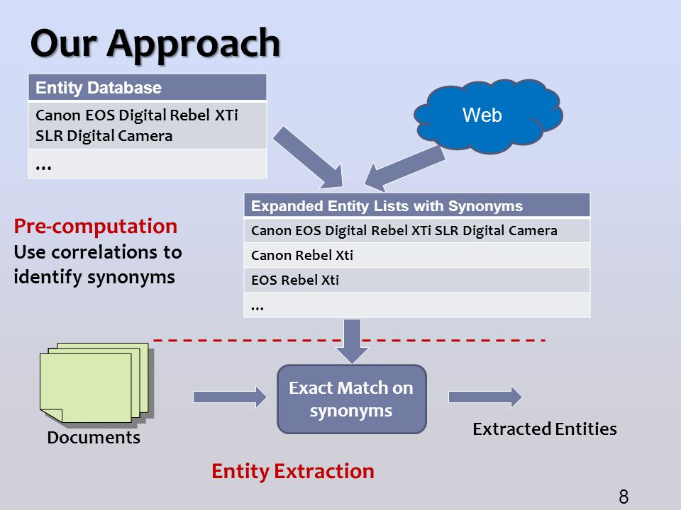 Our Approach Entity Database Canon EOS Digital Rebel XTi SLR Digital Camera … Pre-computation Use correlations to identify synonyms Entity Extraction