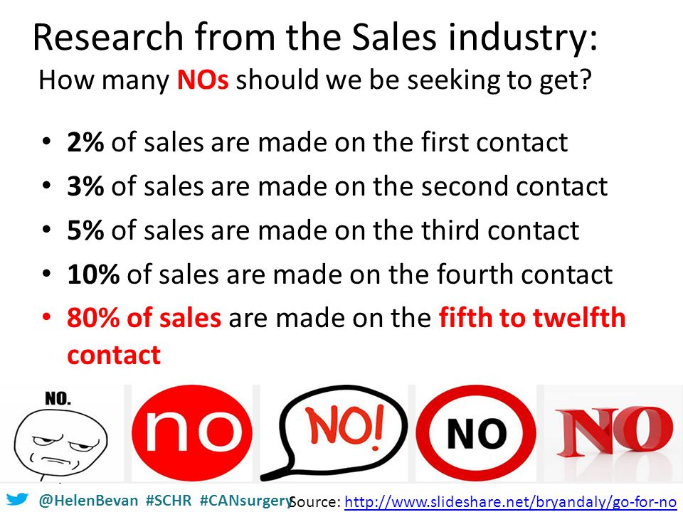 @HelenBevan #SCHR #CANsurgery Research from the Sales industry: How many NOs should we be seeking to get.
