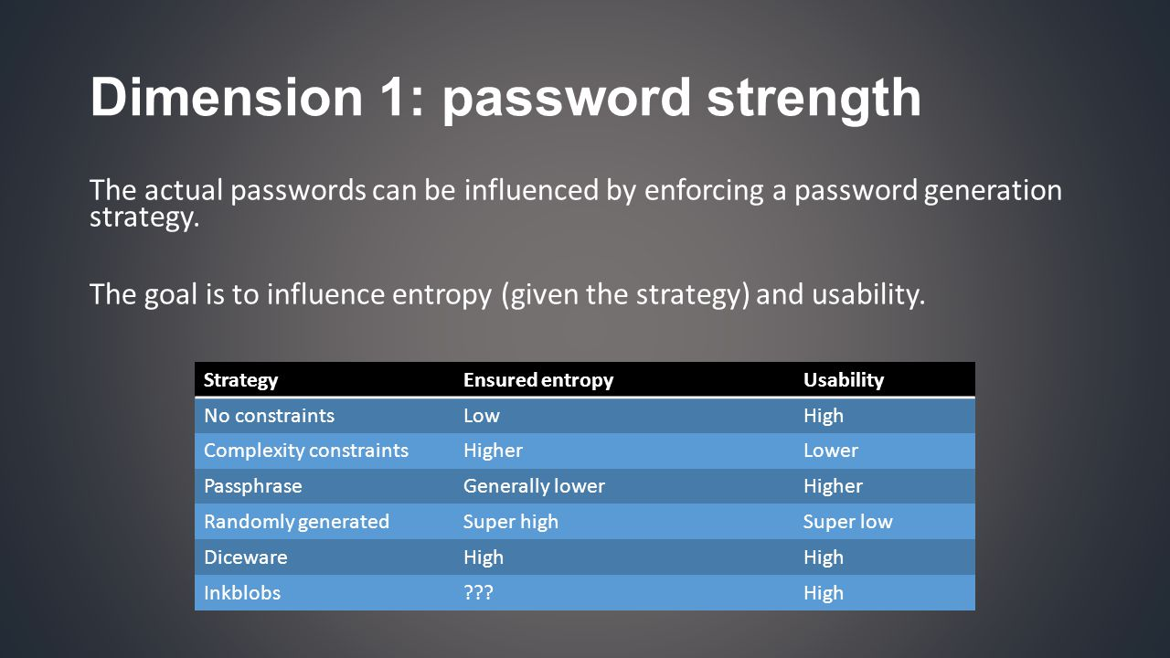 Dimension 1: password strength The actual passwords can be influenced by enforcing a password generation strategy.