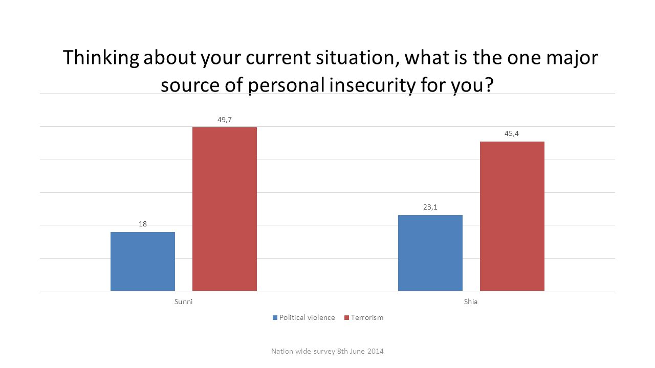 Thinking about your current situation, what is the one major source of personal insecurity for you.