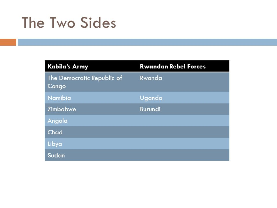 The Two Sides Kabila's ArmyRwandan Rebel Forces The Democratic Republic of Congo Rwanda NamibiaUganda ZimbabweBurundi Angola Chad Libya Sudan