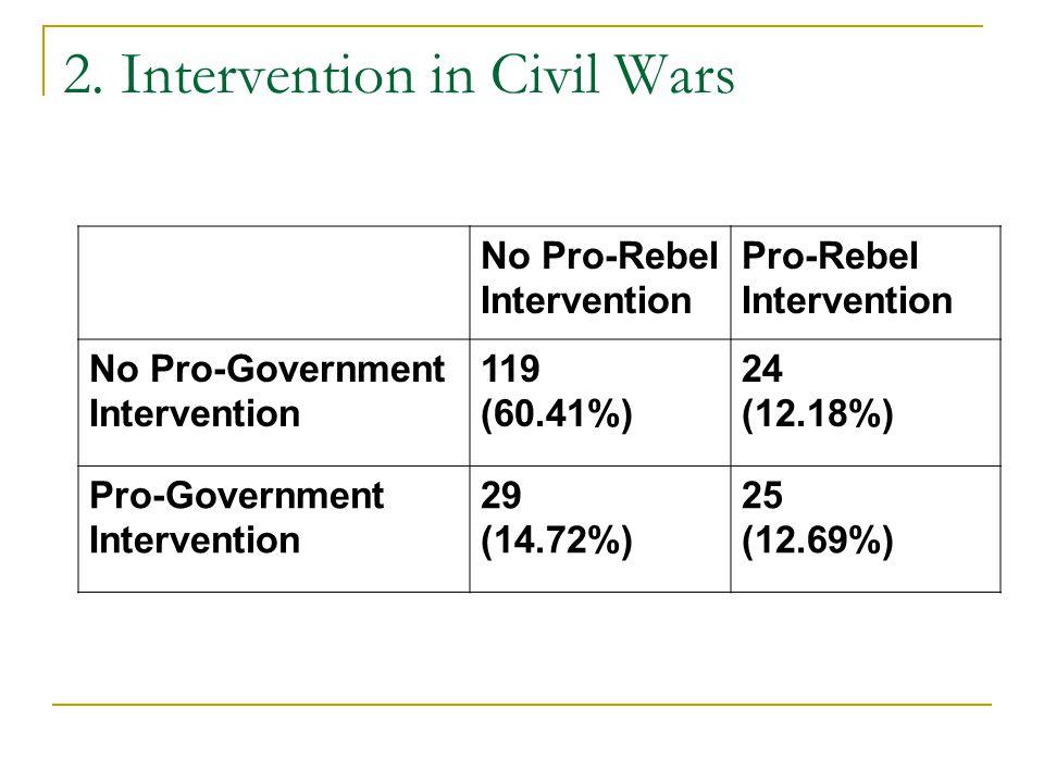 2. Intervention in Civil Wars No Pro-Rebel Intervention Pro-Rebel Intervention No Pro-Government Intervention 119 (60.41%) 24 (12.18%) Pro-Government