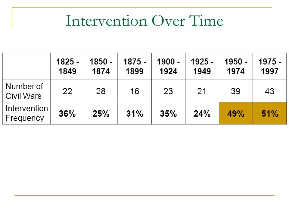Intervention Over Time 1825 - 1849 1850 - 1874 1875 - 1899 1900 - 1924 1925 - 1949 1950 - 1974 1975 - 1997 Number of Civil Wars 22281623213943 Interve
