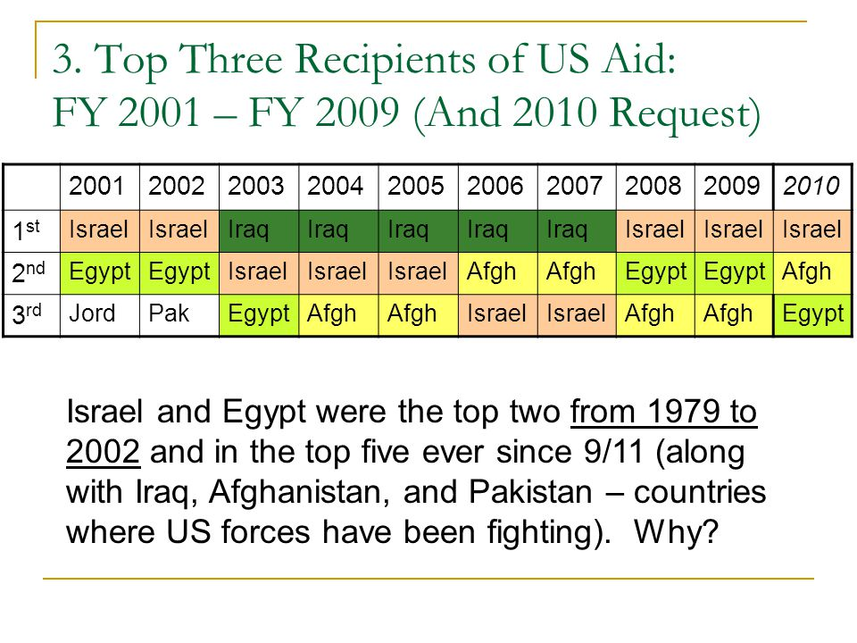 3. Top Three Recipients of US Aid: FY 2001 – FY 2009 (And 2010 Request) 2001200220032004200520062007200820092010 1 st Israel Iraq Israel 2 nd Egypt Is