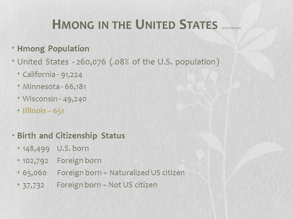 H MONG IN THE U NITED S TATES (2010 Census) Hmong Population United States - 260,076 (.08% of the U.S.