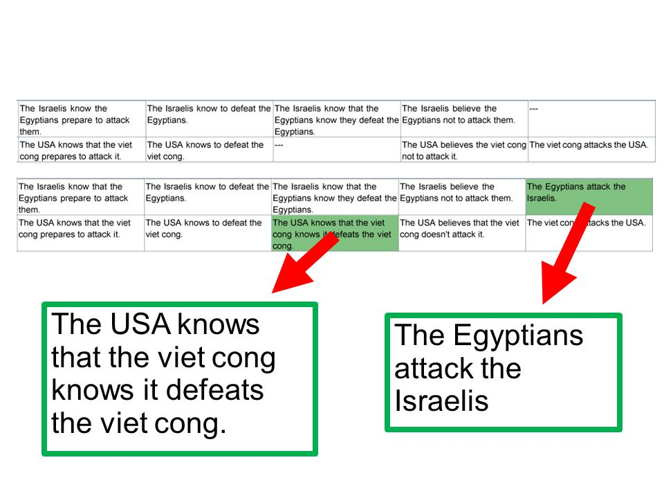 The USA knows that the viet cong knows it defeats the viet cong. The Egyptians attack the Israelis