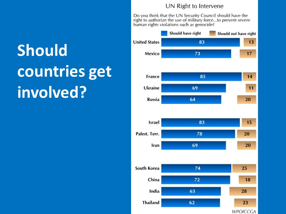 Should countries get involved?