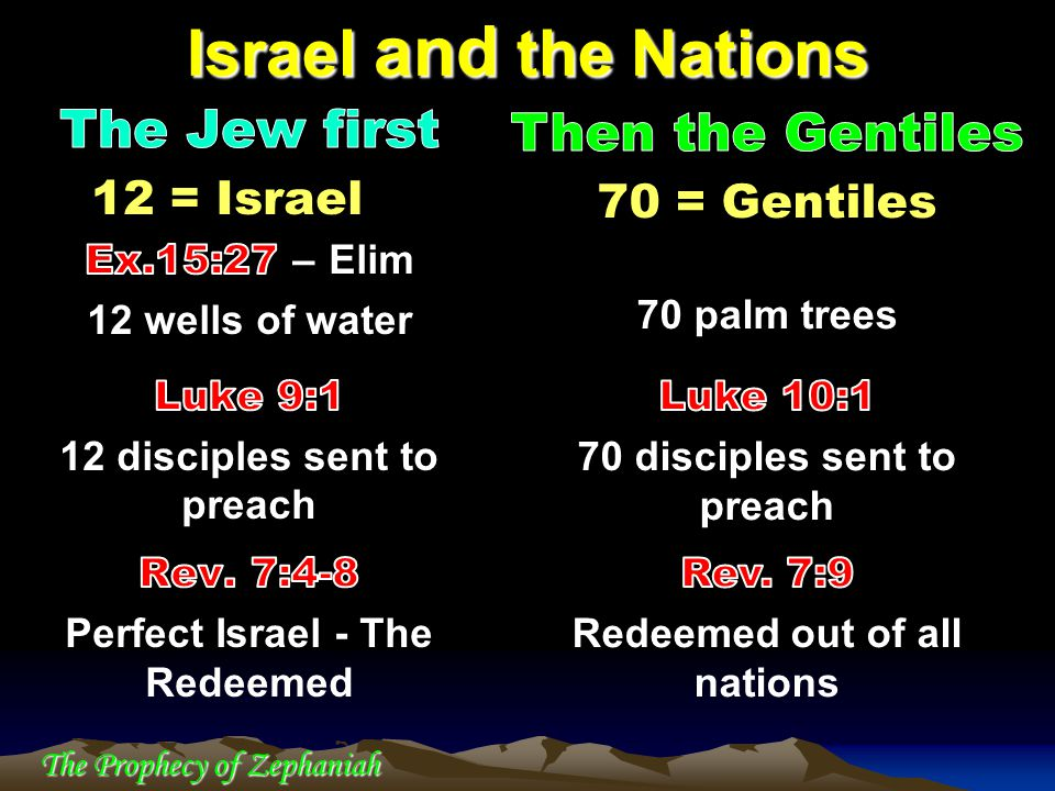 The Prophecy of Zephaniah Israel and the Nations