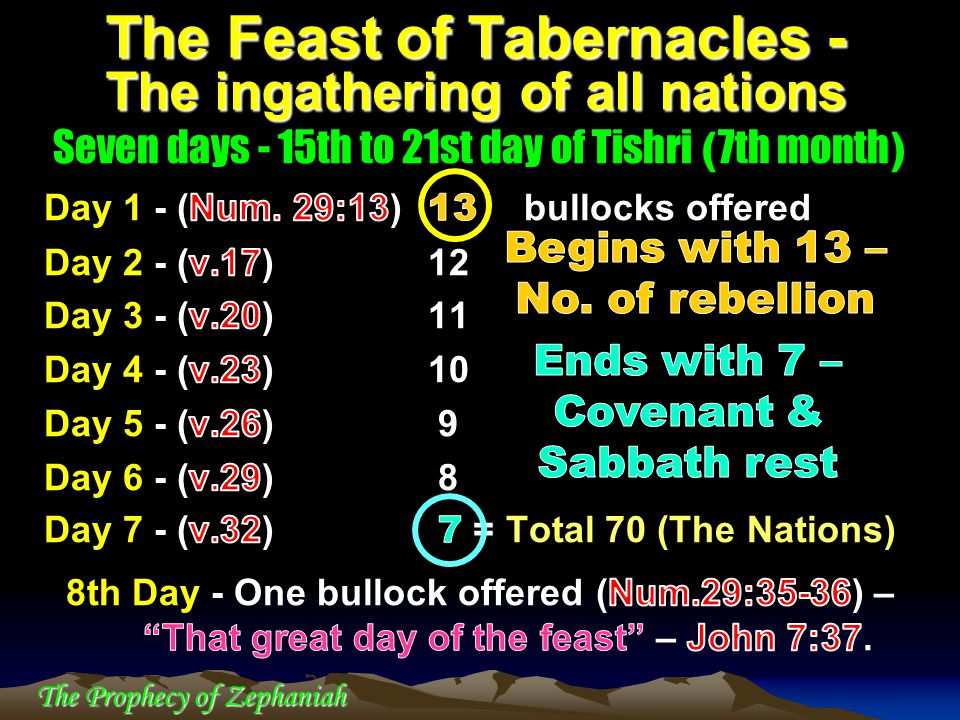 The Prophecy of Zephaniah The Feast of Tabernacles - The ingathering of all nations