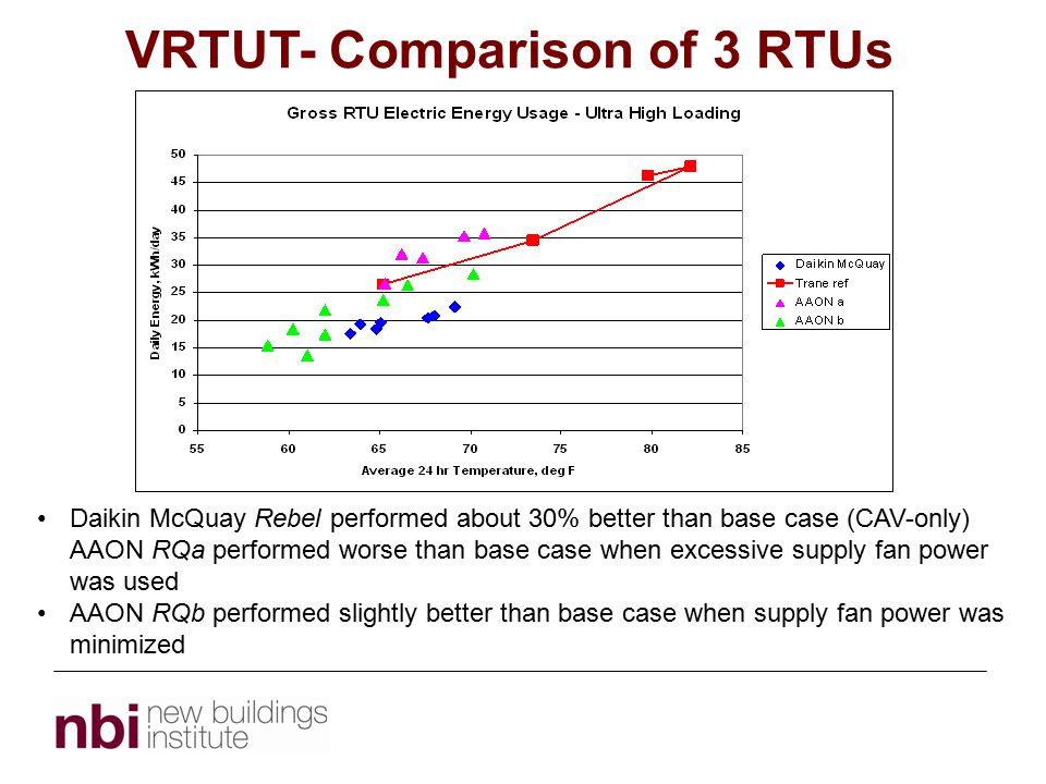 VRTUT- Comparison of 3 RTUs Topic 1 Daikin McQuay Rebel performed about 30% better than base case (CAV-only) AAON RQa performed worse than base case when excessive supply fan power was used AAON RQb performed slightly better than base case when supply fan power was minimized