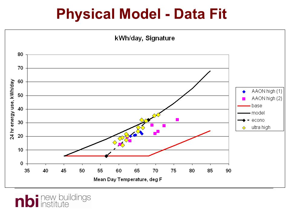 Physical Model - Data Fit Topic 1