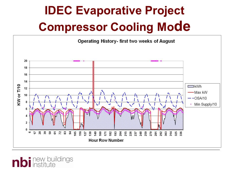 IDEC Evaporative Project Compressor Cooling Mo de
