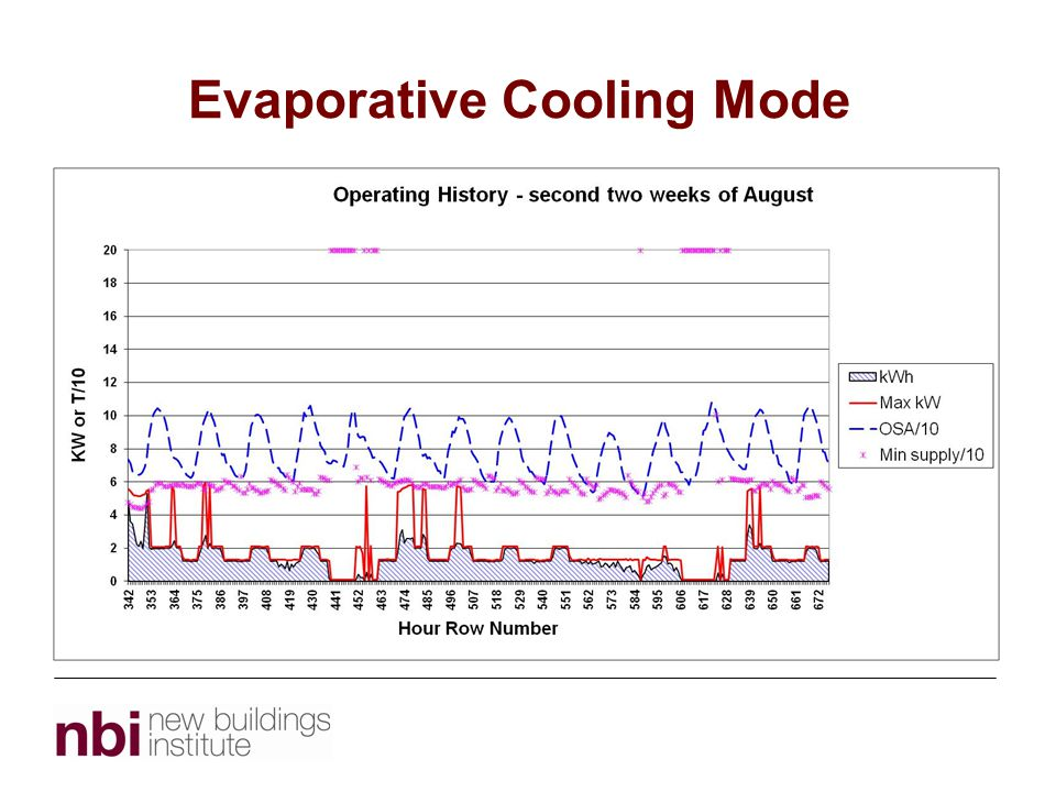 Evaporative Cooling Mode