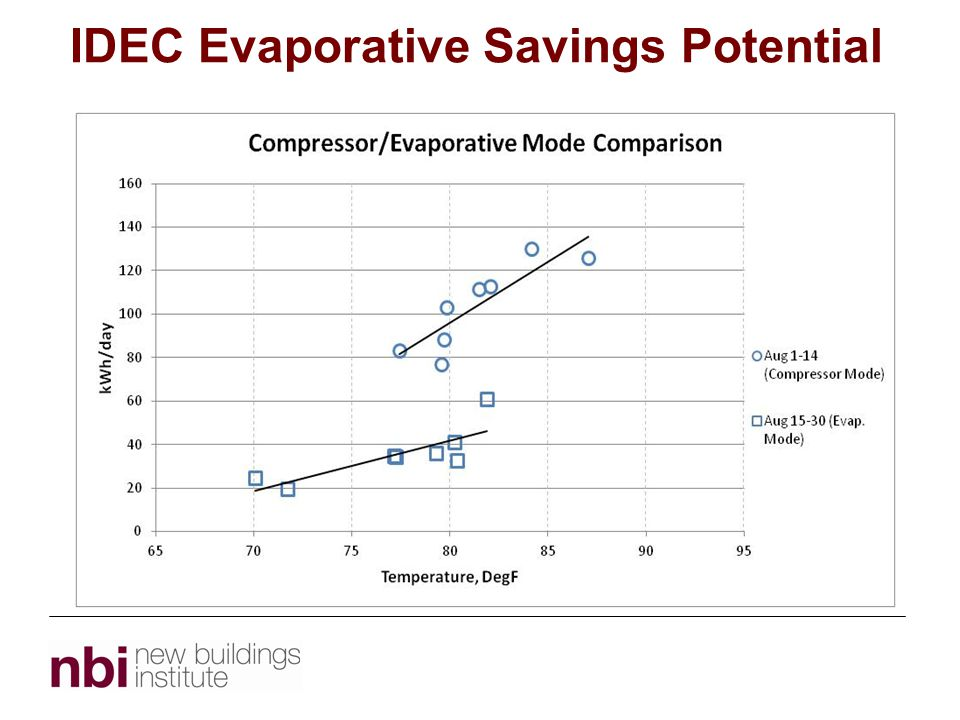 IDEC Evaporative Savings Potential Topic 1