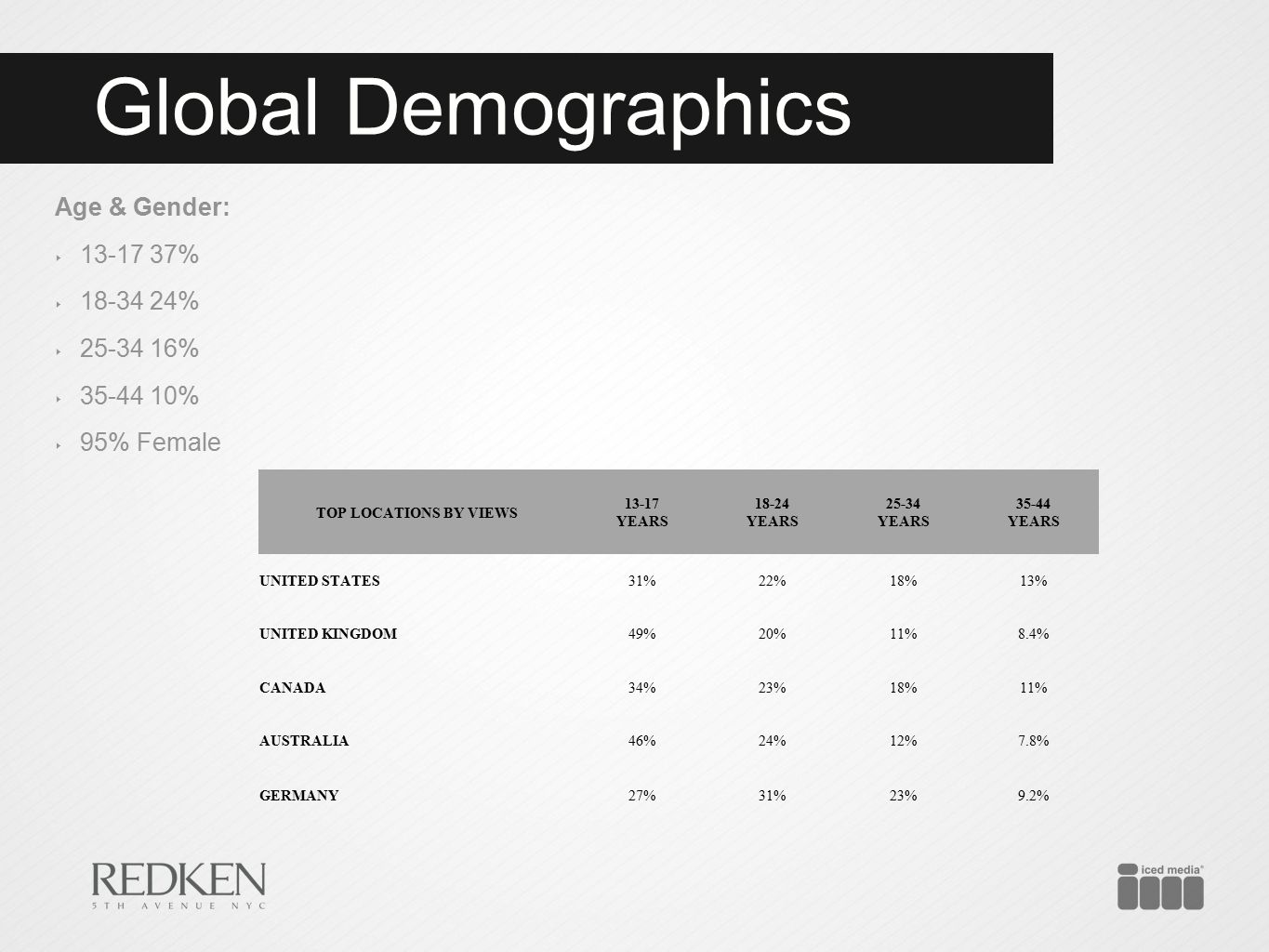 Global Demographics Age & Gender: ‣ 13-17 37% ‣ 18-34 24% ‣ 25-34 16% ‣ 35-44 10% ‣ 95% Female TOP LOCATIONS BY VIEWS 13-17 YEARS 18-24 YEARS 25-34 YE