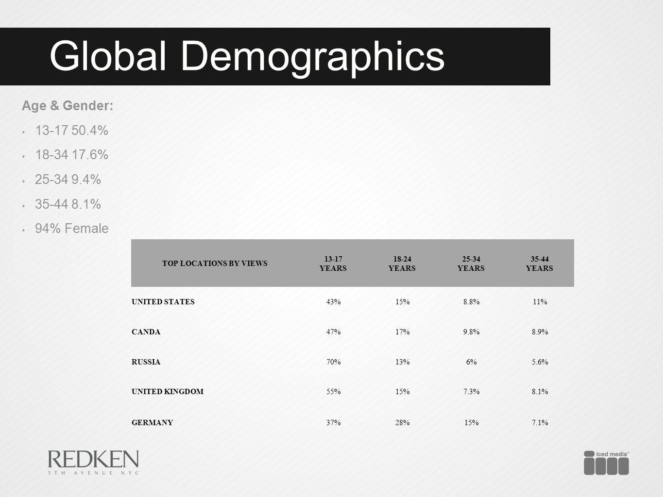 Global Demographics Age & Gender: ‣ 13-17 50.4% ‣ 18-34 17.6% ‣ 25-34 9.4% ‣ 35-44 8.1% ‣ 94% Female TOP LOCATIONS BY VIEWS 13-17 YEARS 18-24 YEARS 25