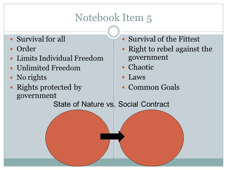 Notebook Item 5 Survival for all Order Limits Individual Freedom Unlimited Freedom No rights Rights protected by government Survival of the Fittest Ri