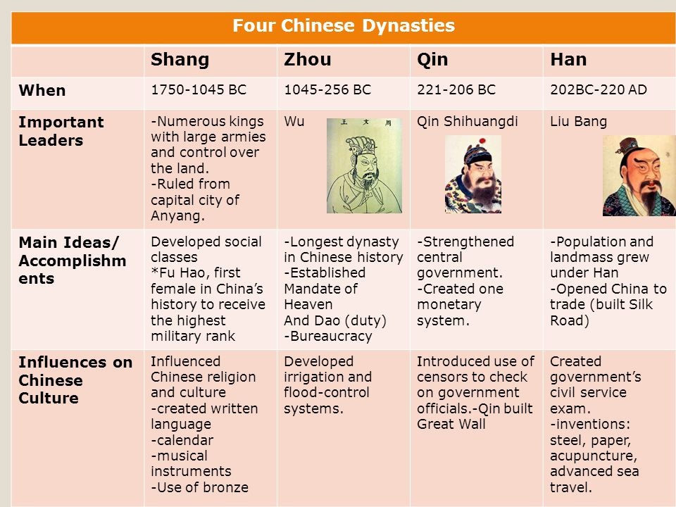 Four Chinese Dynasties ShangZhouQinHan When 1750-1045 BC1045-256 BC221-206 BC202BC-220 AD Important Leaders -Numerous kings with large armies and control over the land.
