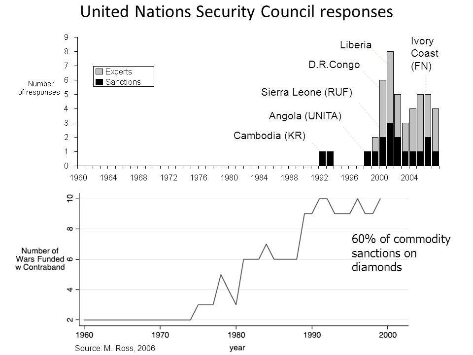 Source: M. Ross, 2006 Ivory Coast (FN) Angola (UNITA) Cambodia (KR) Sierra Leone (RUF) D.R.Congo Liberia United Nations Security Council responses 60%