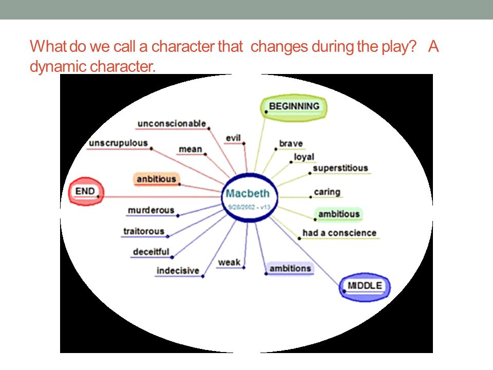 What do we call a character that changes during the play A dynamic character.